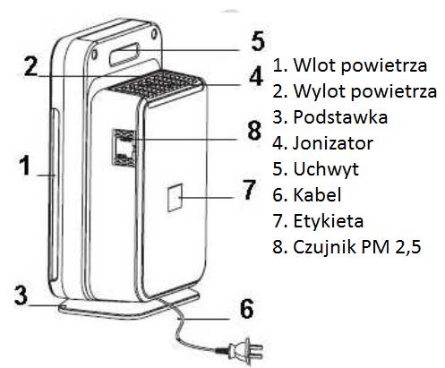 Budowa oczyszczacz powietrza ALFDA ALR300 Comfort