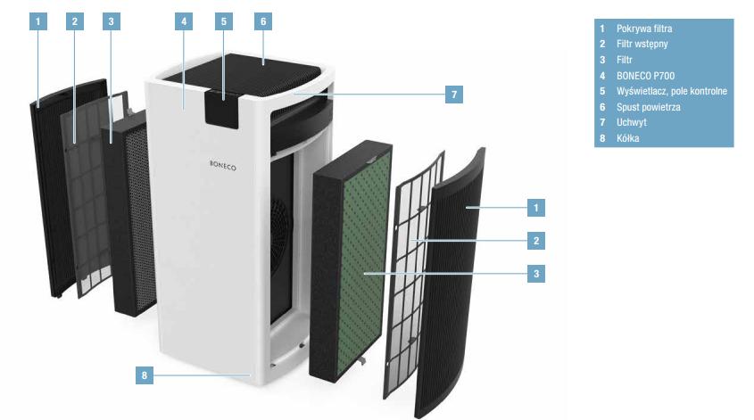 Oczyszczacz powietrza Boneco P700 budowa urządzenia