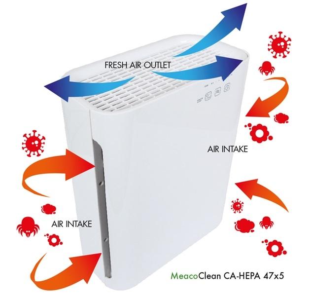 Oczyszczacz powietrza Meaco Clean CA-HEPA 47x5 filtracja