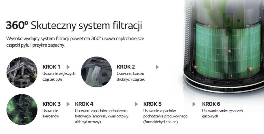 6 kroków w filtracji w urządzeniu LG Puri Care AS60GDWV0