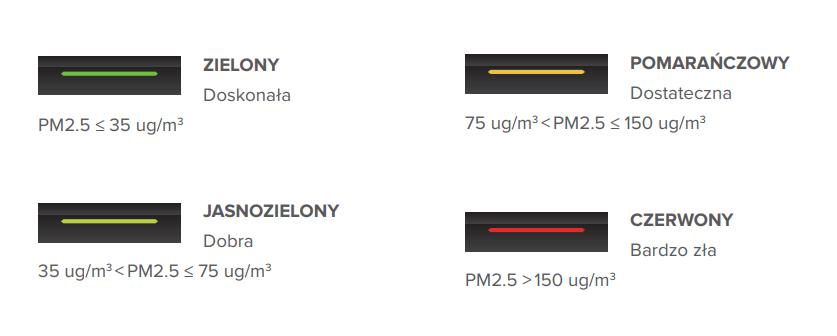 Airdog X8 oczyszczacz powietrza wskaźnik jakości powietrza